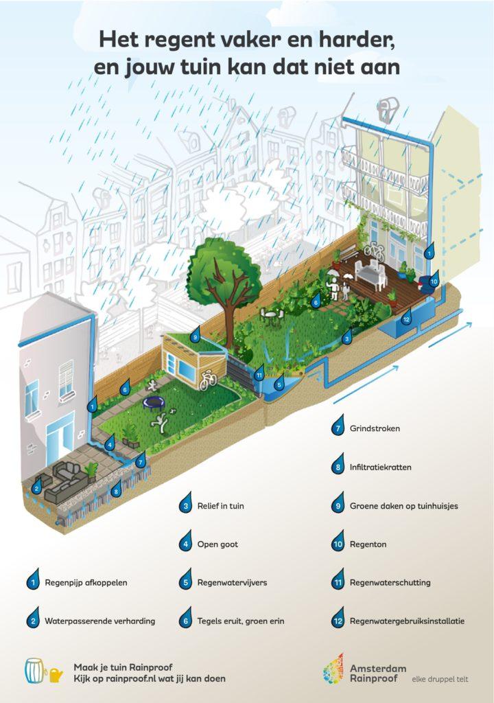 Hemelwaterafvoer oplossen